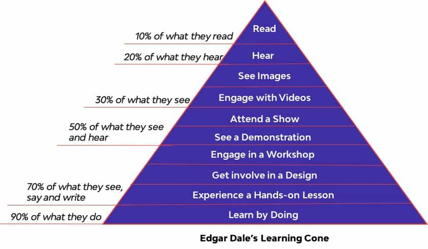 Edgar Dale's Learing Cone