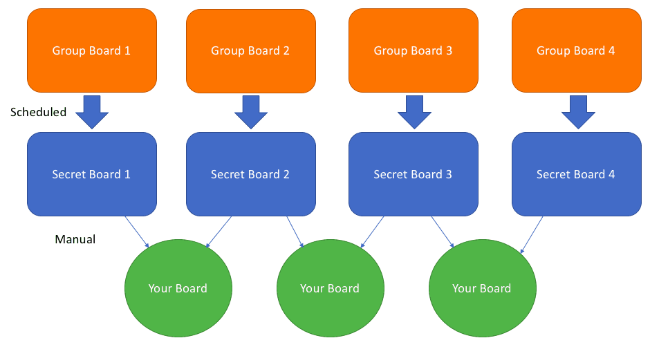 Semi automated re-pin from group boards