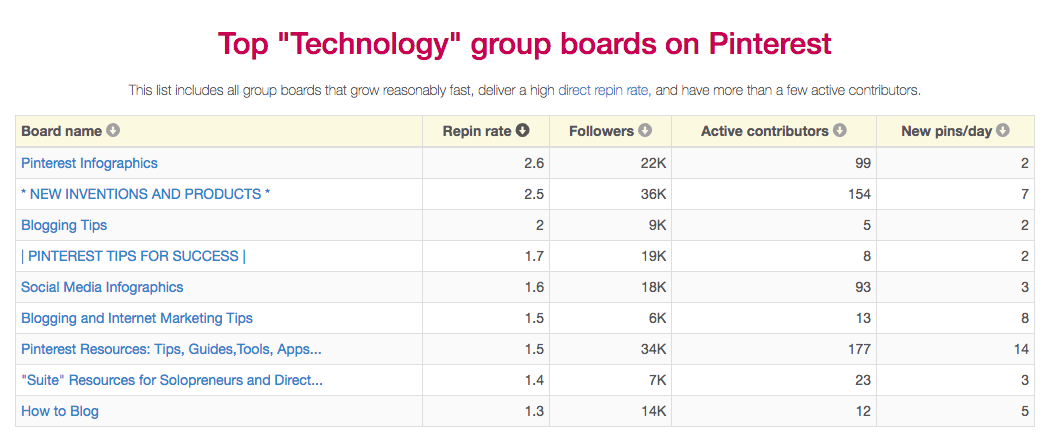 Top Performing Group Boards by Tech