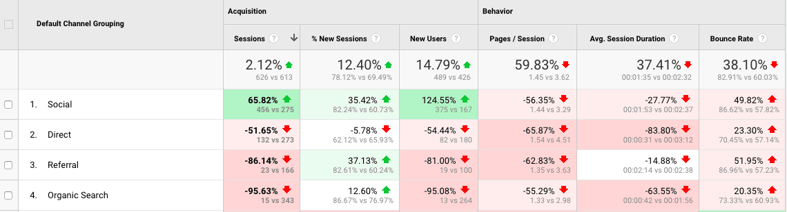 Benchmarking Channel