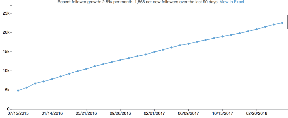 Group Board Follower Growth