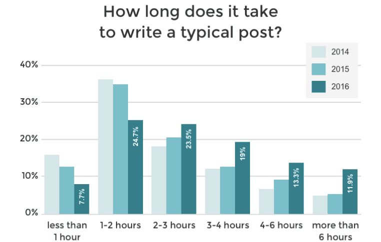 Time spent writing a blog post