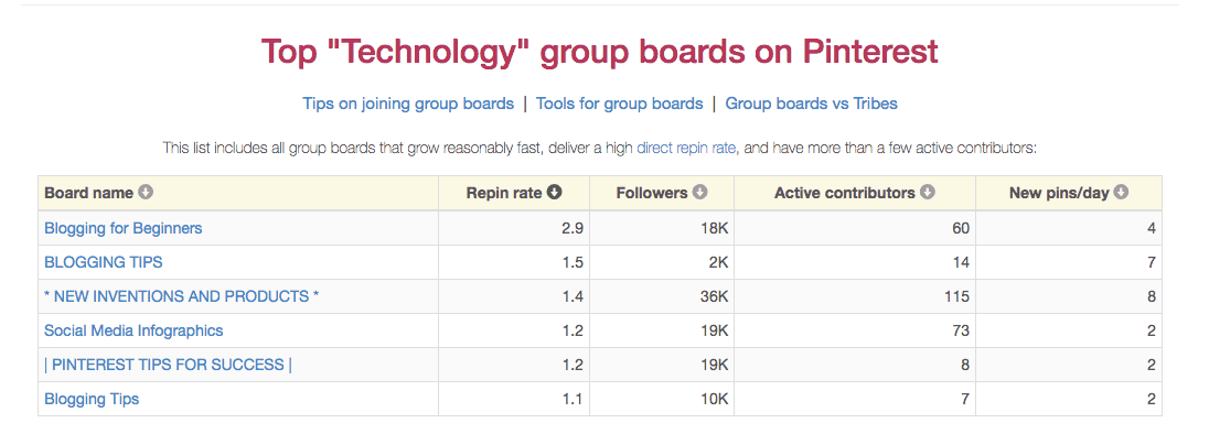 Top Technology Group Boards - BoardBooster
