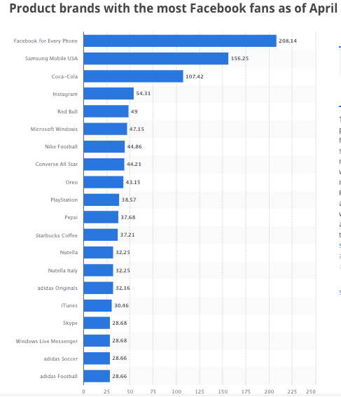 Product brand with most Facebook fans