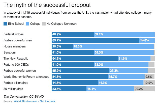 Myth of successful dropout