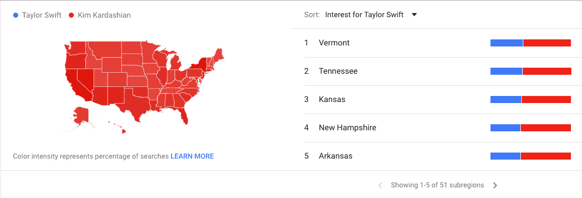 Top 5 regions for Taylor and Kim