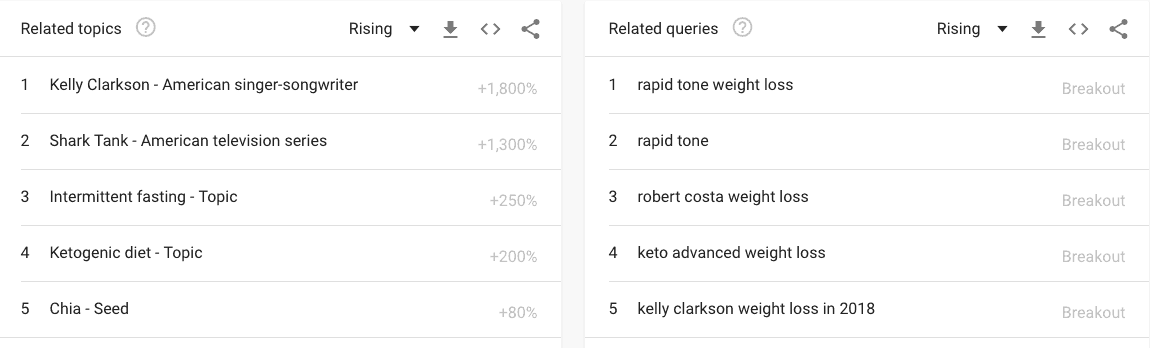 Intermittent fasting Google trends
