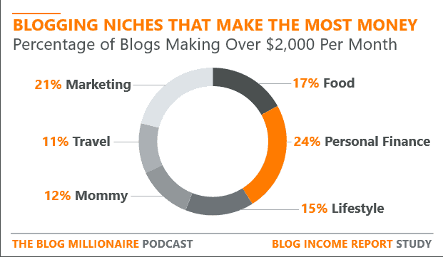 6 most profitable blog niches