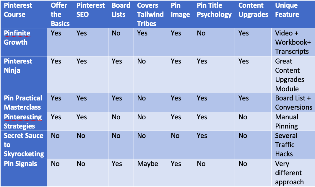 Pinterest Course Review - Comparison Chart-2