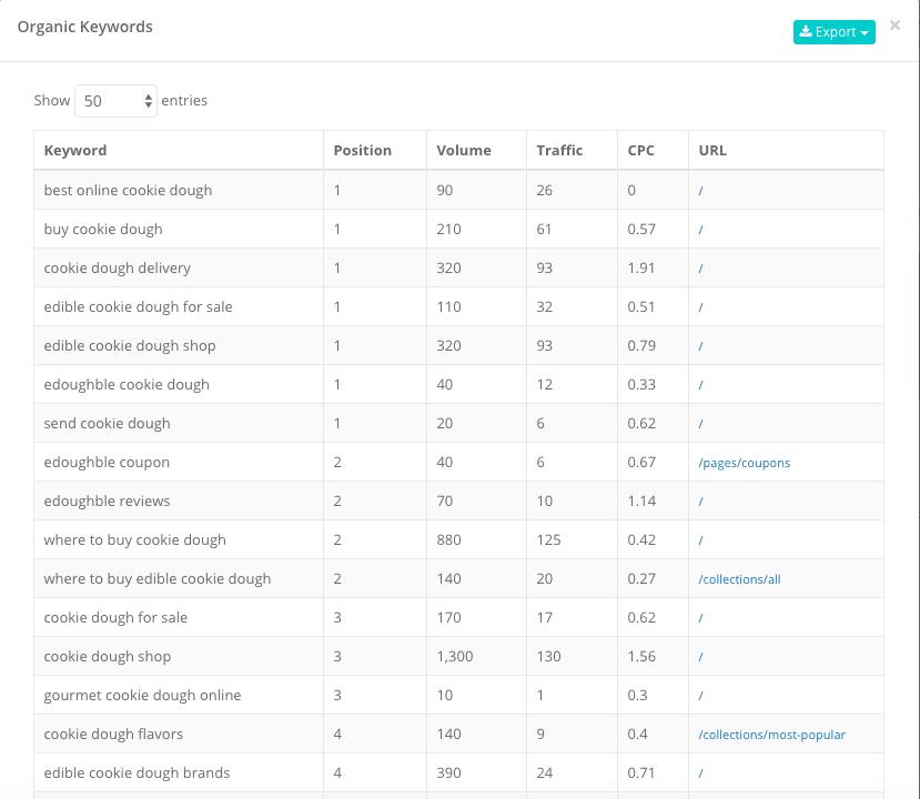 edoughble-com top 20 keywords