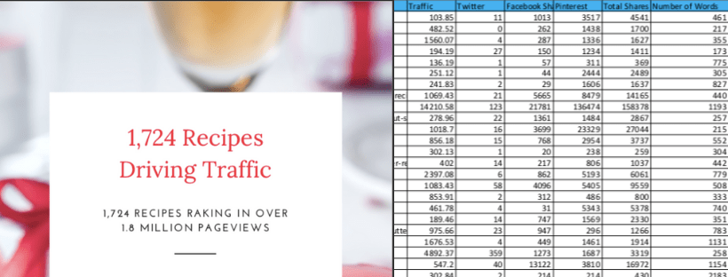1,724 Recipes Driving Traffic - Close Up