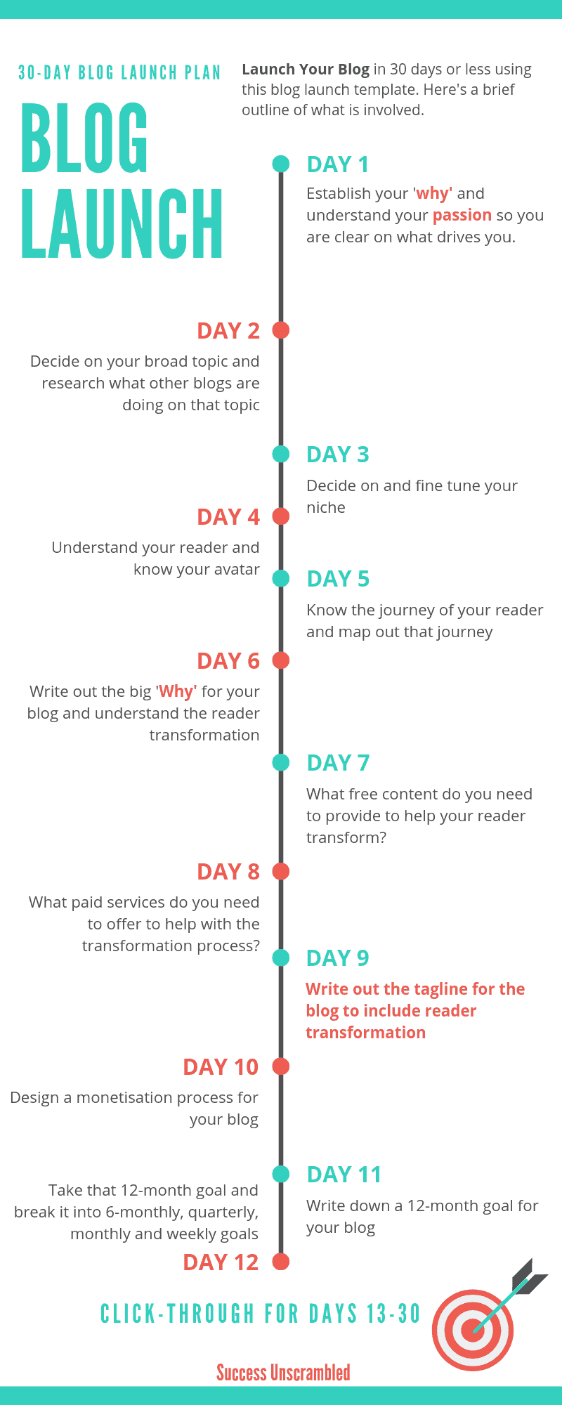 Blog Launch Plan - Infographic