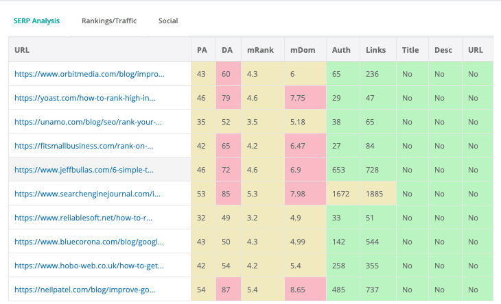 Detailed serp results for rank higher in google
