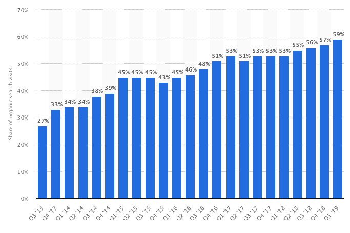 Mobile share of organic traffic from 2013 to 2019