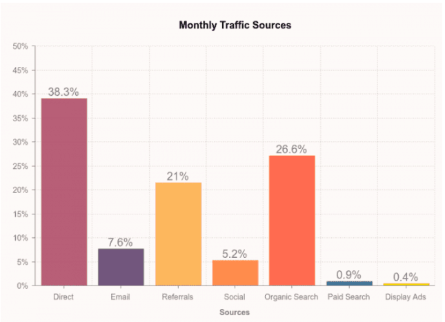 Smart Insights - Top Traffic Sources Study