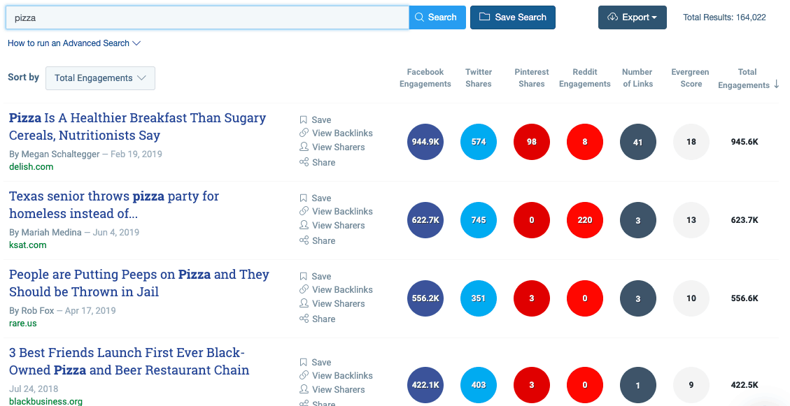 pizza results on Buzzsumo