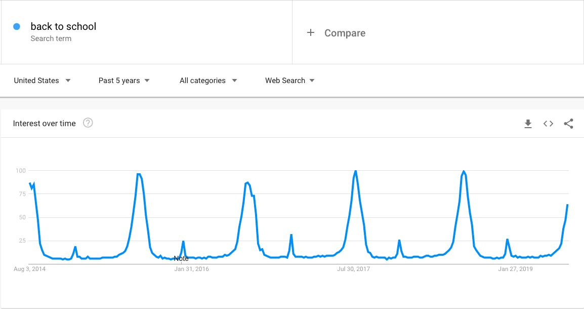 Back to school - Google Trends