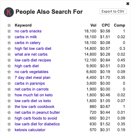 low carb - people also searched for - KE