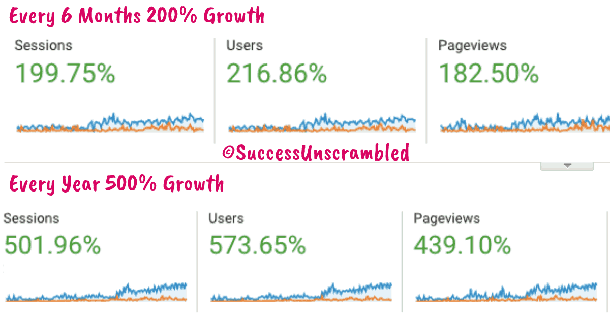 6 Monthly and Annual Readership Growth - Copyright