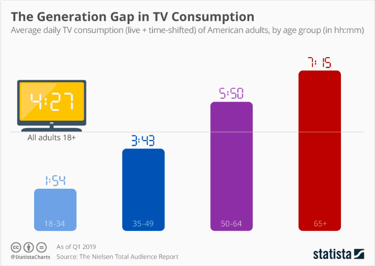 TV consumption by age group
