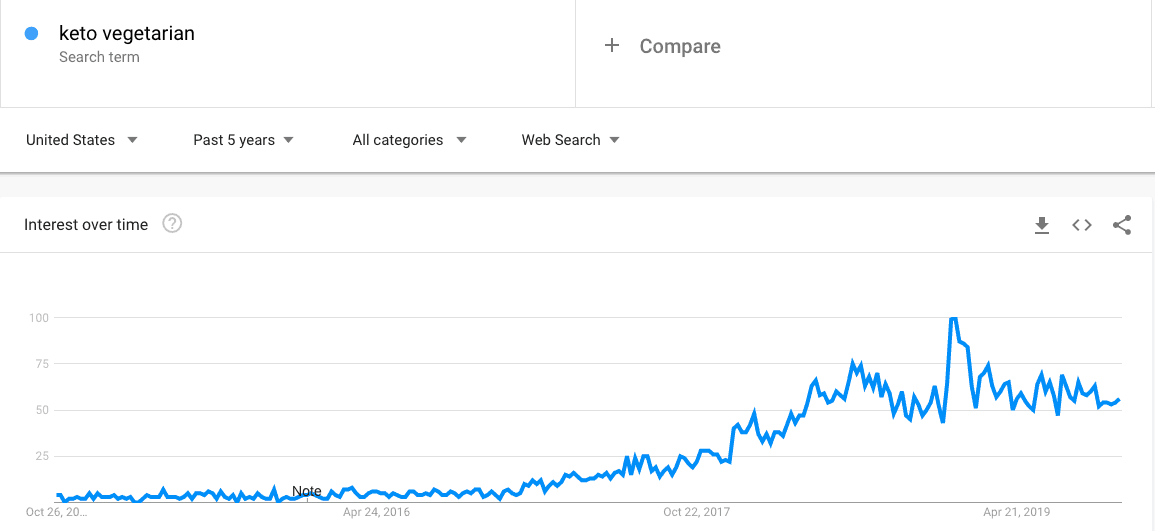 keto vegetarian - Google trends