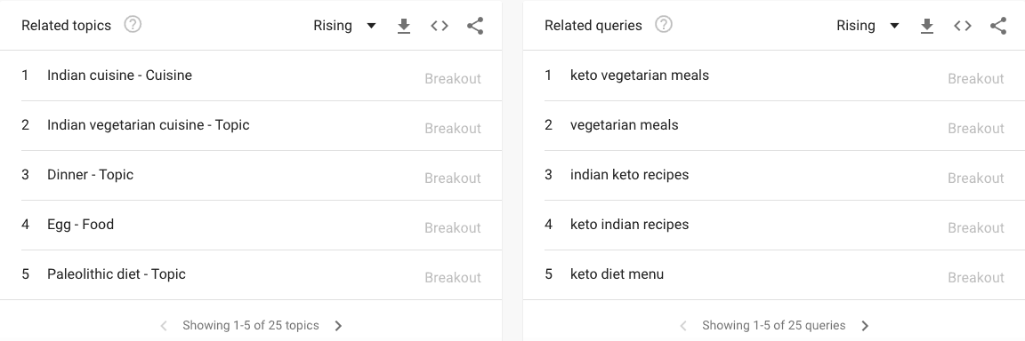 keto vegetarian - related topics - Google trends