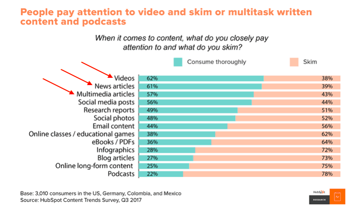 People consume video + news articles