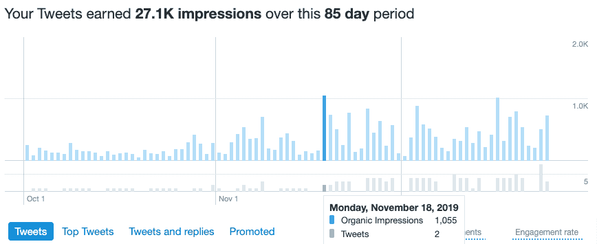 Twitter analytics after Missinglettr