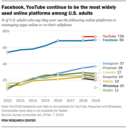 Americans Using Facebook + YouTube 2019