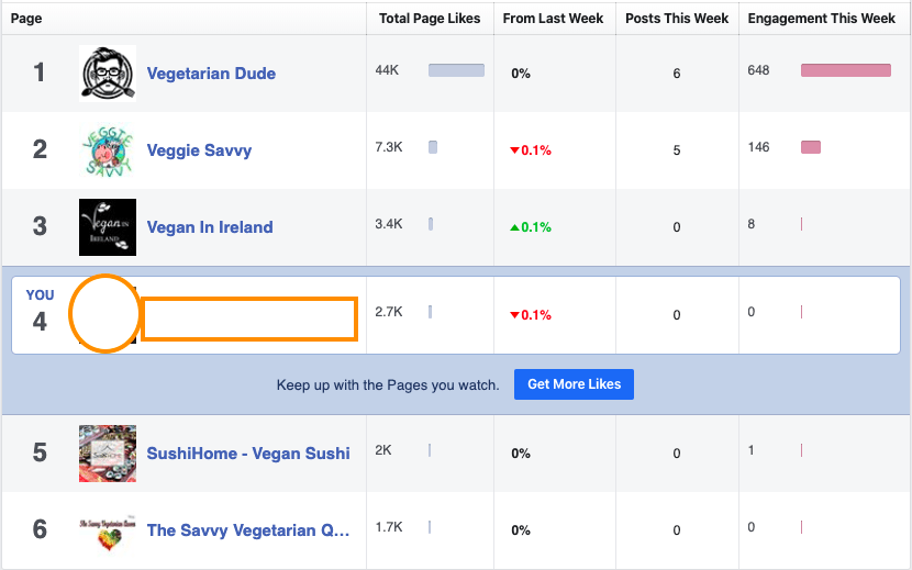 Facebook Page Compared with similar pages