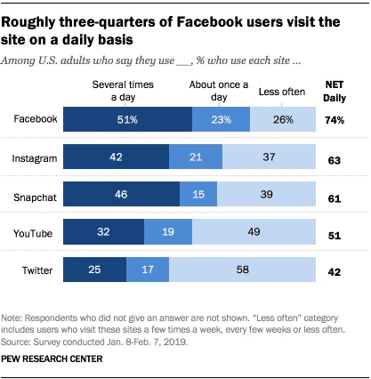 Pew Research - Facebook daily users - 2019