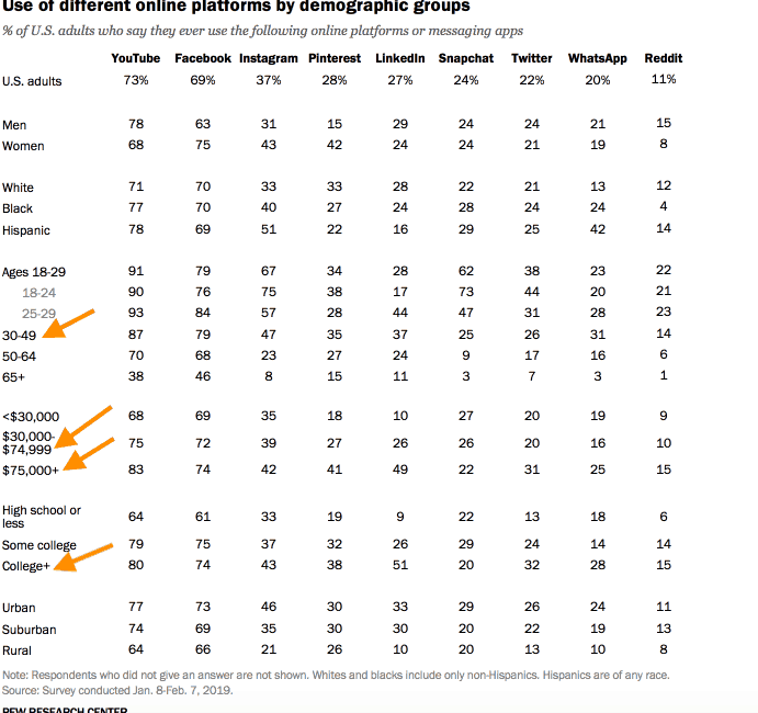 Pew Research - Social media users demographic