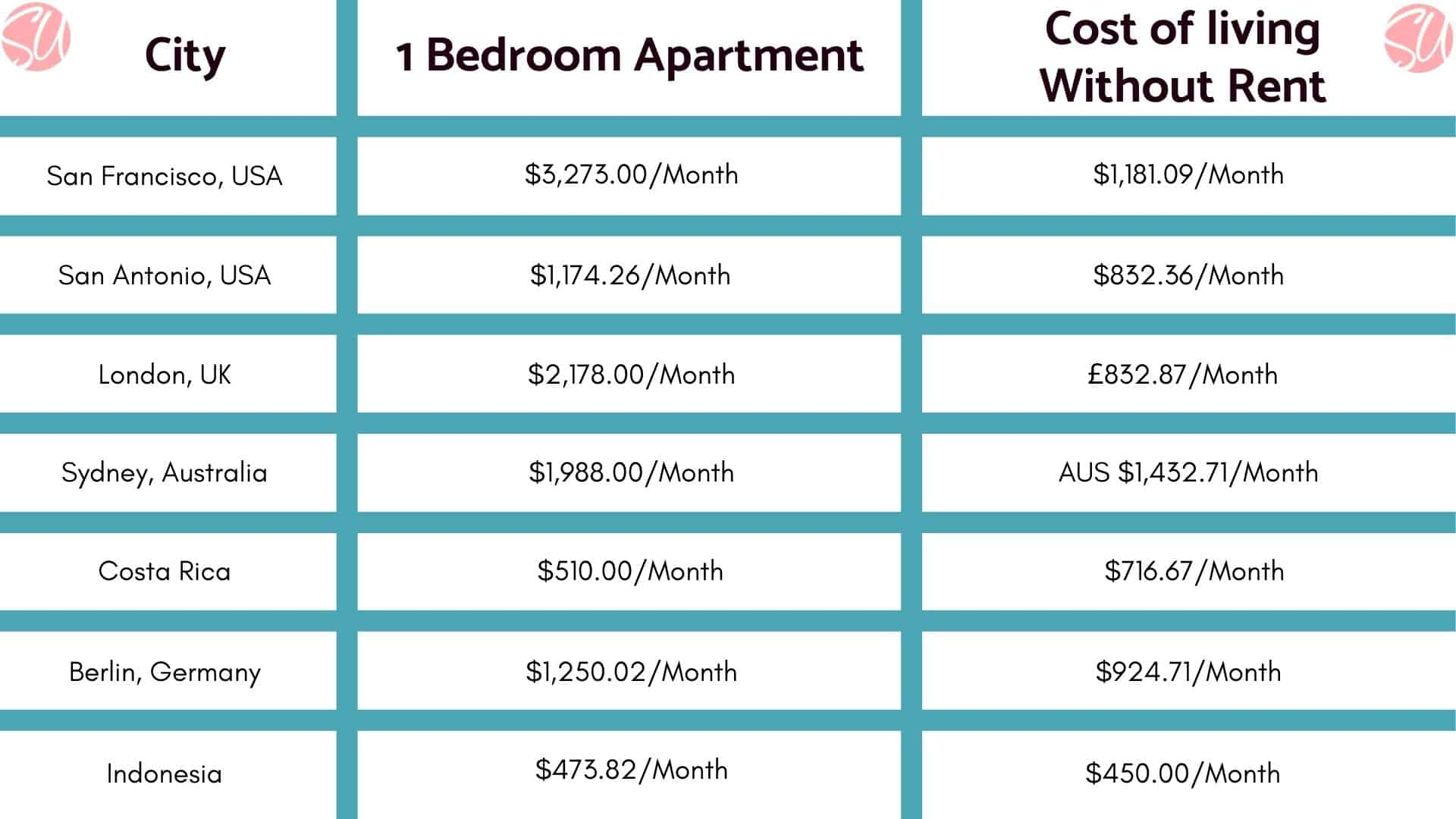 Cost of living across cities - branded