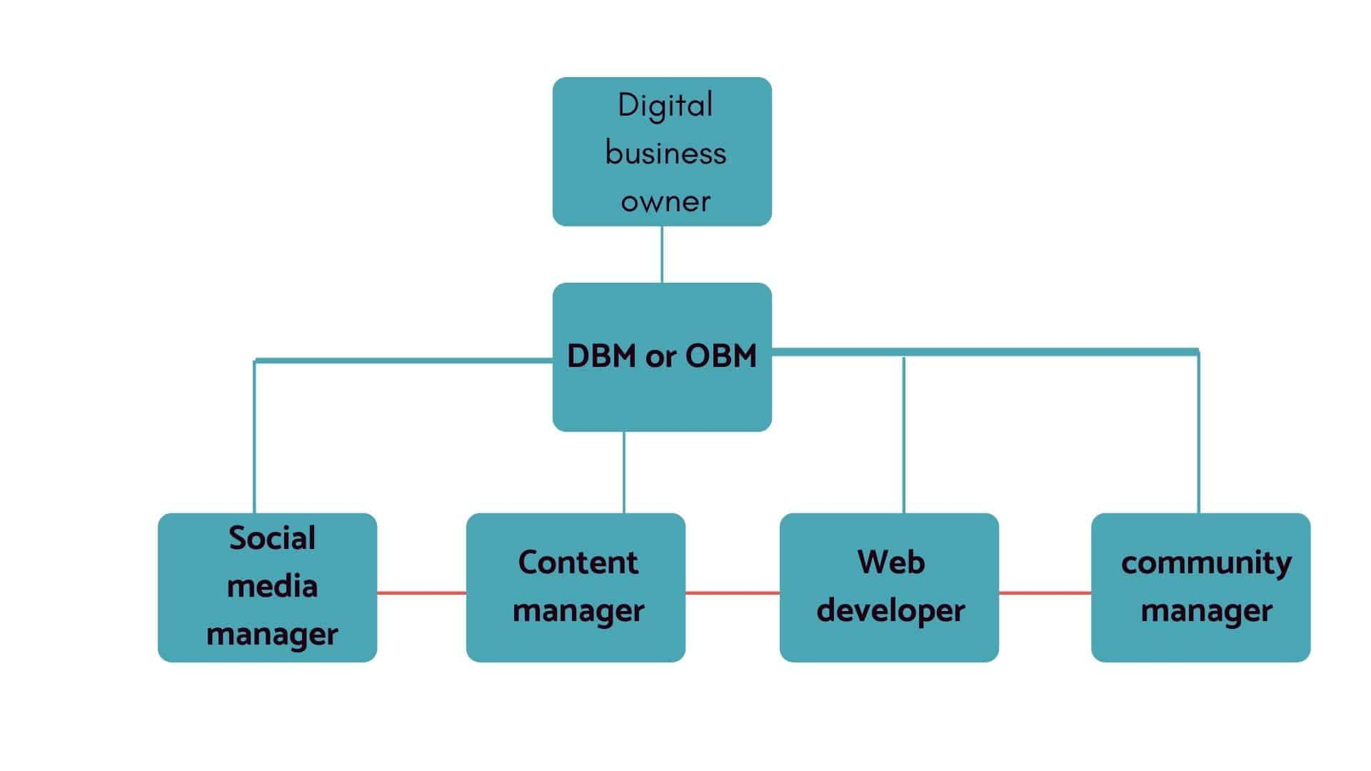 DBM Hierarchy - Online business manager