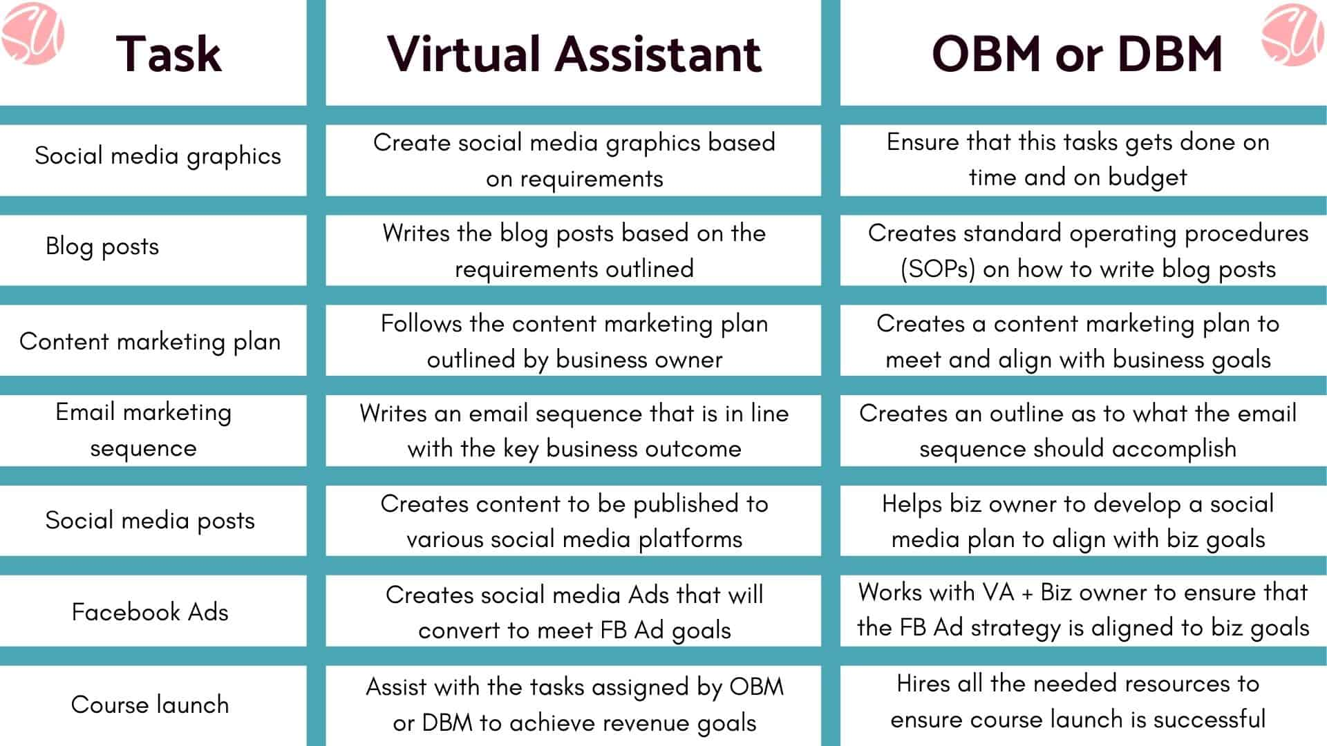VA vs DBM tasks - branded